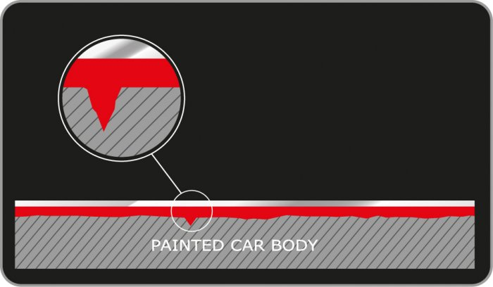 Cap Paint Protection